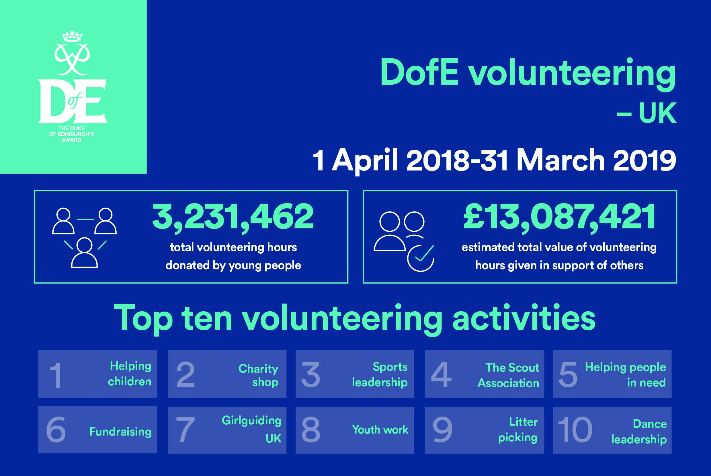 Volunteering statistics infographic in blue and green